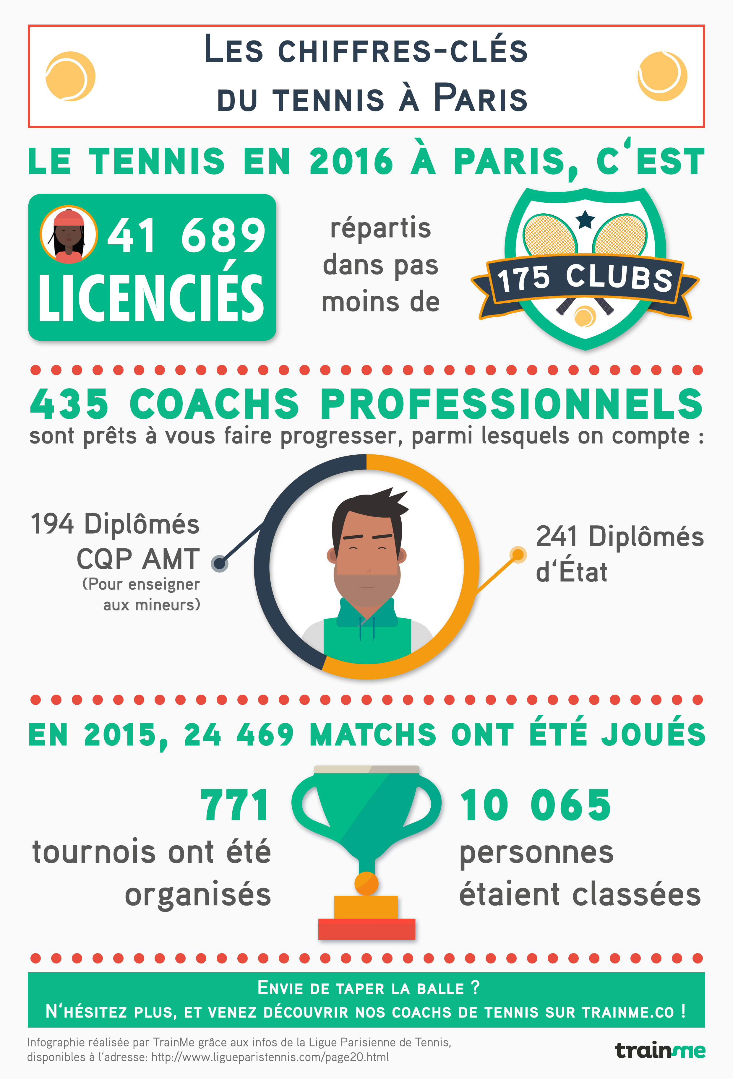 Infographie tennis Paris